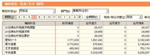 弥生会計の補助残高一覧表